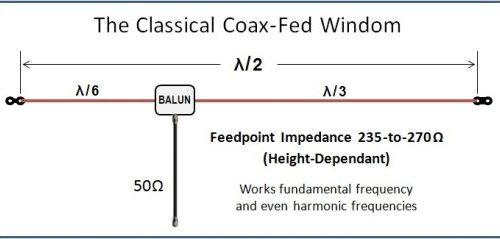 antenna windom